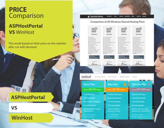 Price Comparison - ASPHostPortal Vs WinHost